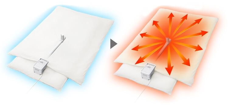 ふとん乾燥機の選び方 2. ふとんの乾燥能力